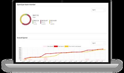 best business banking spend management dashboard Profit bank