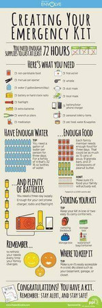 Basic Emergency Kit