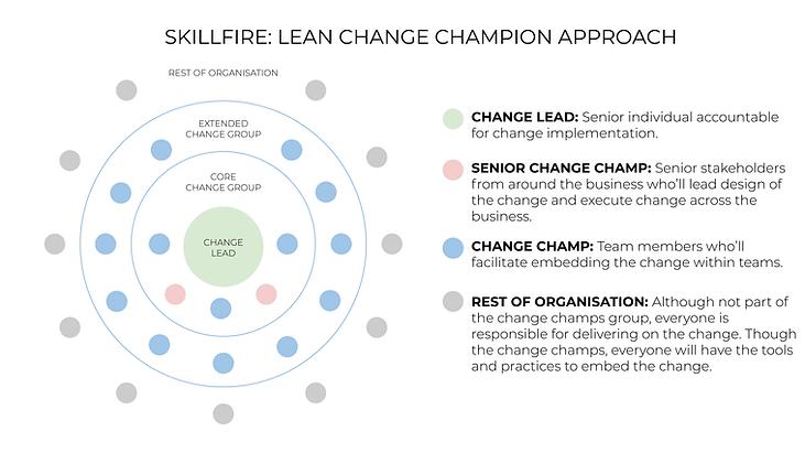 SKILLFIRE Lean Change Champion Approach.