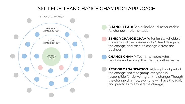SKILLFIRE Lean Change Champion Approach.
