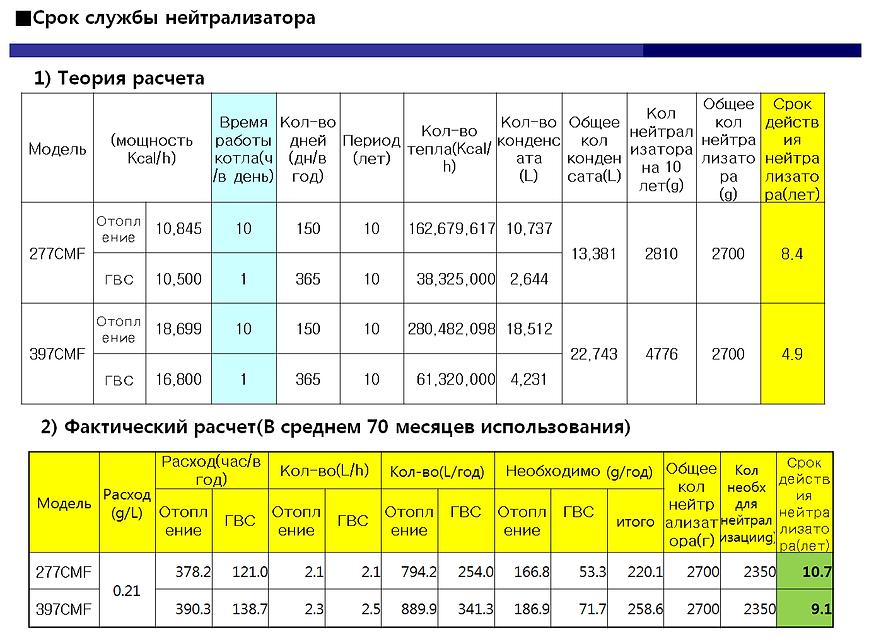 Расчет сроа службы нейтрализатора конденсата в котлах Rinnai