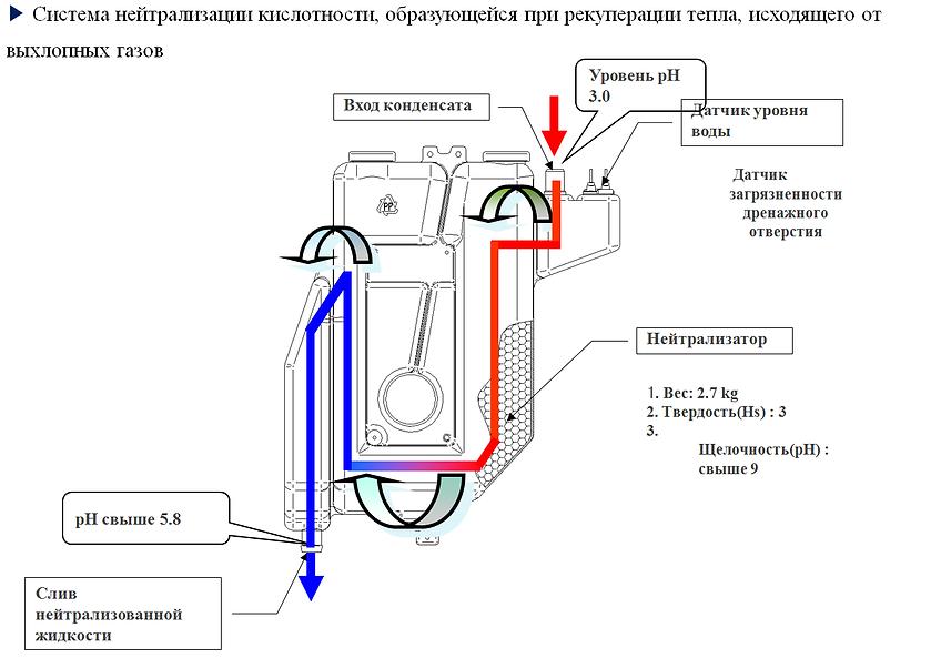 Система нейтрализации конденсата в котлах Rinnai
