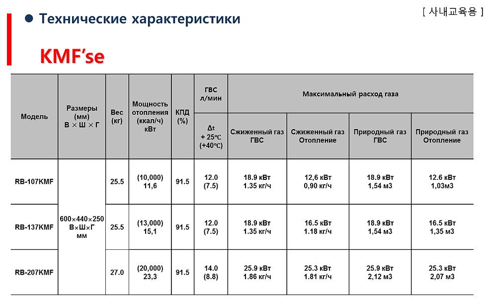 Технические характеристики котлов Rinnai серии RMF