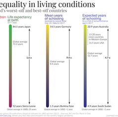 current-global-inequality-in-standard-of-living.png