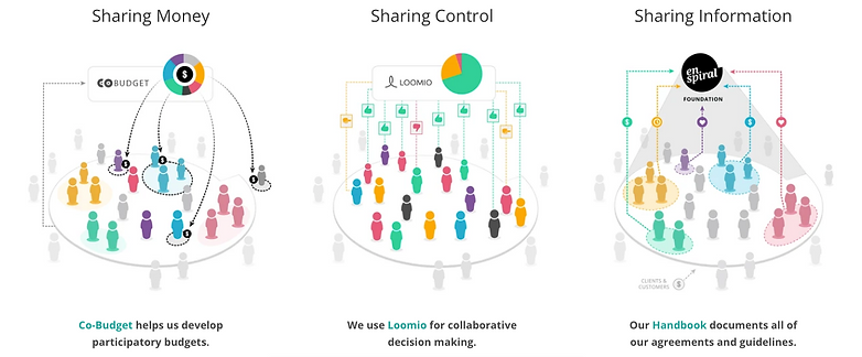 Loomio membership shared responsibility