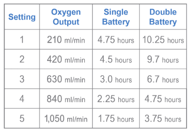 oxygo bat life chart.PNG