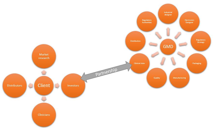 Parternship Model.PNG