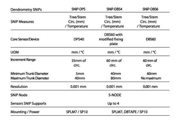 pivot-dendrometer-table-1.jpg