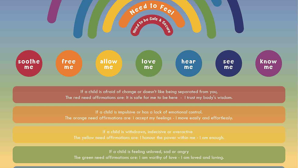 The Rainbow of Needs - Mapping Wellbeing