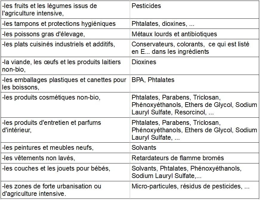 Liste des perturbateurs endocriniens à éviter. Aliments, cosmétiques, plastiques, produits ménagers
