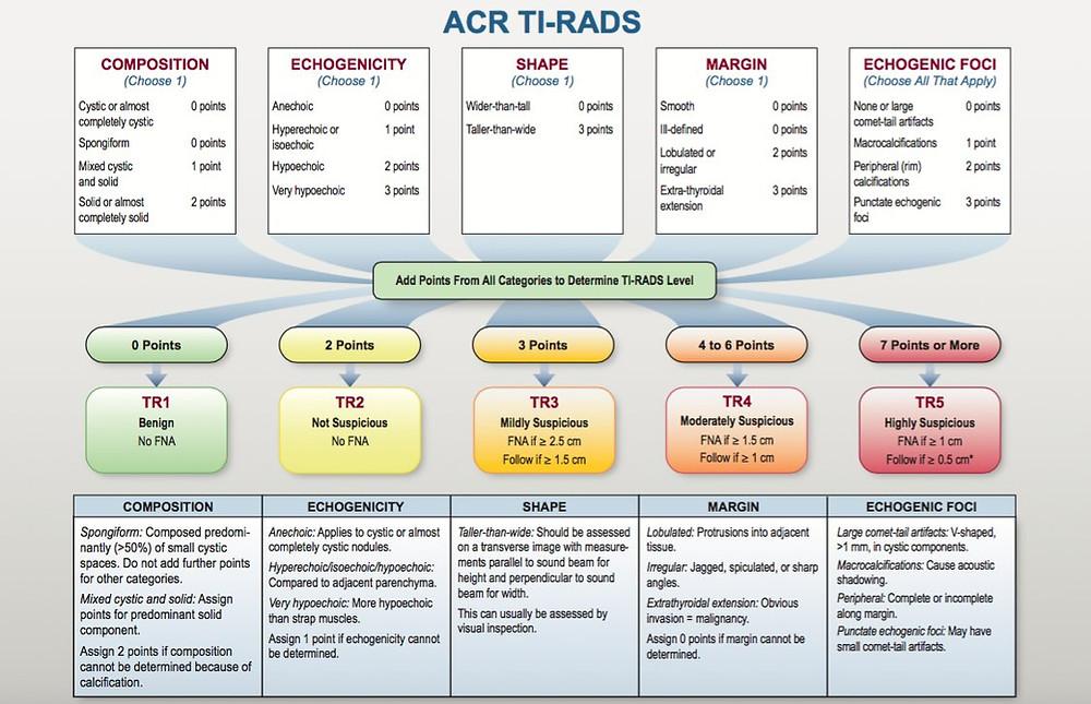 ACR TIRADS Chart