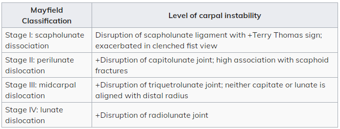 Mayfield classification of carpal dislocations
