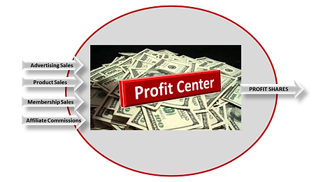Profit Shares.png
