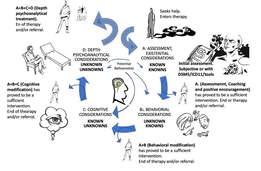 Figure 1. Psychoanalystic interventions in clinical context.