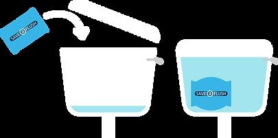 Save a Flush Diagram