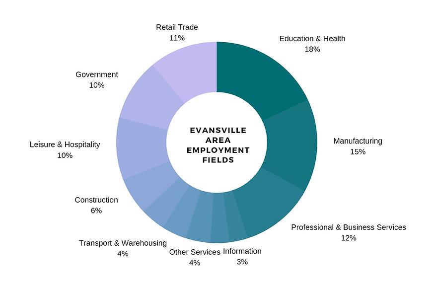 Evansville Area Employment Fields.jpg