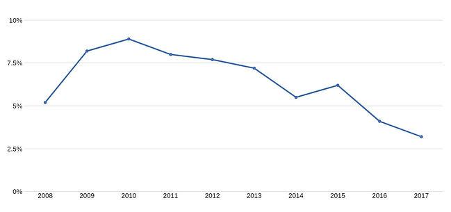 Vanderburgh County Unemployment Rate.jpg