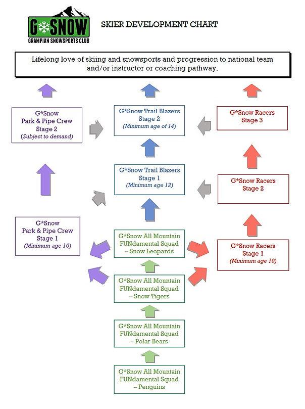 Skier Development Chart.jpg