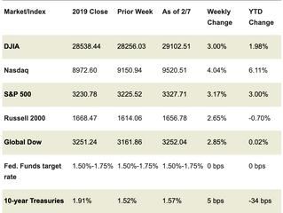 Market Week: February 10, 2020