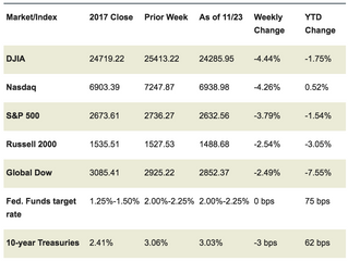 Market Week: November 26, 2018