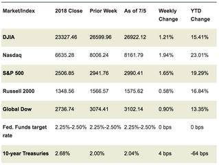 Market Week: July 8, 2019