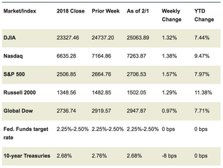 Market Week: February 4, 2019