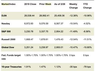 Market Week: March 2, 2020