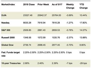 Market Week: May 20, 2019