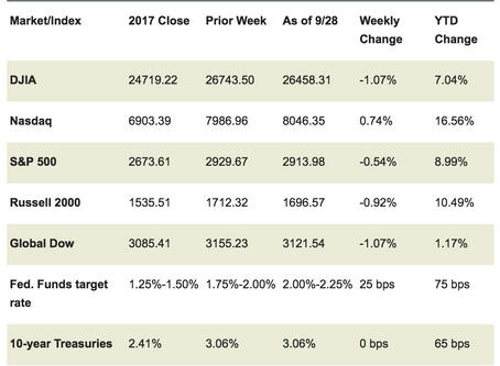 Market Week: October 1, 2018
