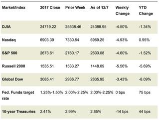 Market Week: December 10, 2018
