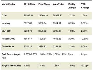 Market Week: January 27, 2020
