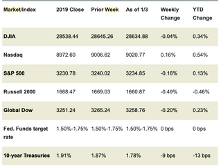 Market Week: January 6, 2020
