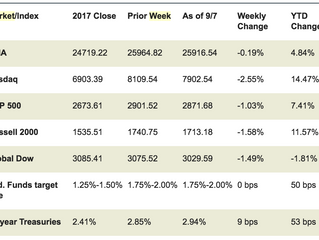 Market Week September 10, 2018