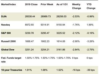 Market Week: February 3, 2020