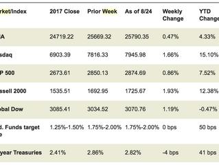Market Week August 27, 2018