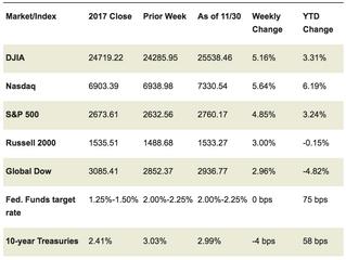 Market Week: December 3, 2018