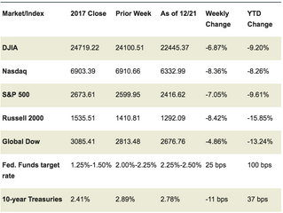 Market Week: December 24th, 2018
