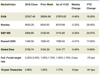 Market Week: November 25, 2019