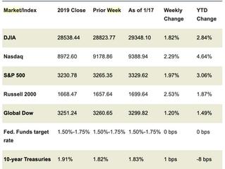 Market Week: January 20, 2020