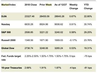 Market Week: December 30, 2019