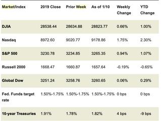 Market Week: January 13, 2020