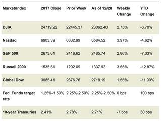 Market Watch: December 31, 2018