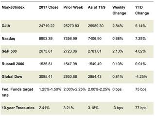 Market Week: November 12, 2018