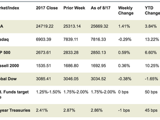 Market Week August 20, 2018