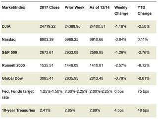 Market Week: December 17, 2018