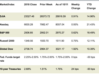 Market Week: October 14, 2019