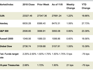 Market Week: November 11, 2019