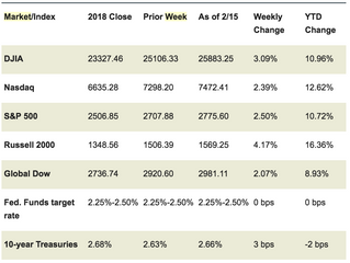 Market Week: February 19, 2019