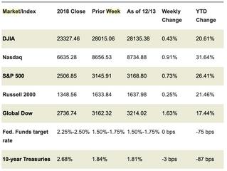 Market Week: December 16, 2019