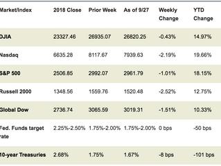Market Week: September 30, 2019
